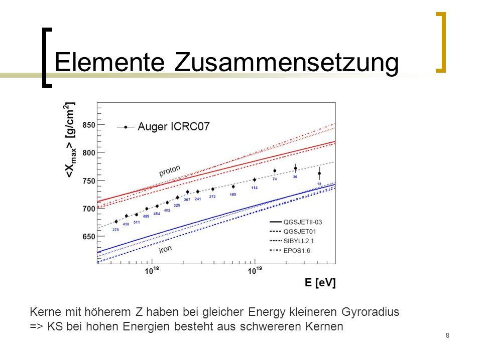 19 Ost-West Effekt Für Teilchen aus dem Westen ist Cut-off kleiner für pos.