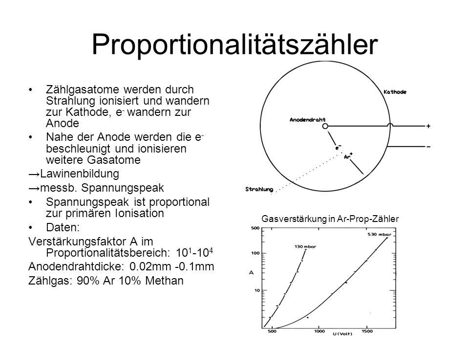 Vieldraht Proportionalkammer (MWPC) viele Anodendrähte ermöglichen eine hohe Ortsauflösung Kathode ist auch durch Drähte realisiert xy-Position kann bestimmt werden Nachteil: Drähte reißen leicht, Reparatur schwierig