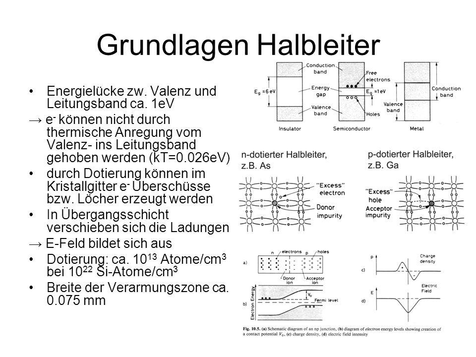 np-Detektor Entlang der Bahn des primären Teilchens bleibt ein Schlauch von e - Loch-Paaren zurück e - können bis zu 20keV Anregungsenergie erhalten, Abgabe an Sekundärelektronen e - müssen vor Rekombination abgesaugt werden Ladungsmenge proportional zur Energie des primären Teilchens, wenn alle Energie im HL abgegeben wurde Tiefe der Verarmungszone entscheidend Gegenspannung erhöht Tiefe der Verarmungszone auf ca.