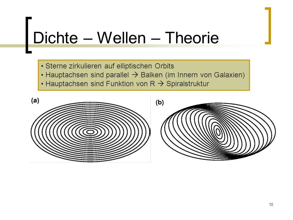 10 Dichte – Wellen – Theorie Sterne zirkulieren auf elliptischen Orbits Hauptachsen sind parallel Balken (im Innern von Galaxien) Hauptachsen sind Fun