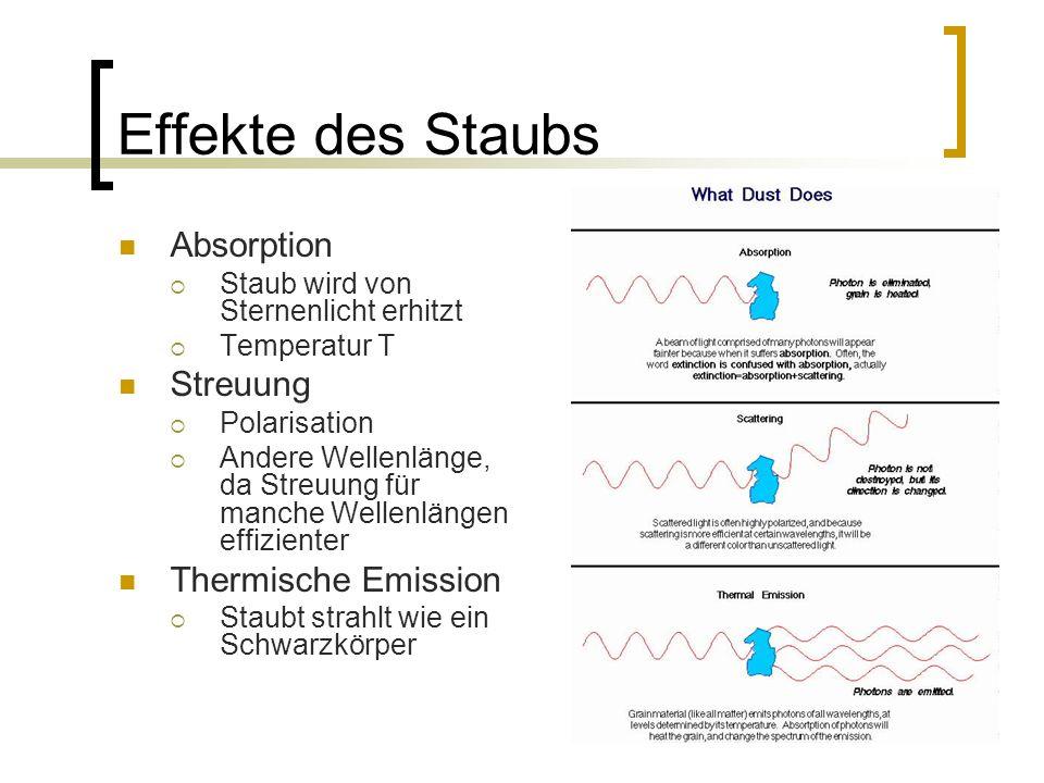 18 Effekte des Staubs Absorption Staub wird von Sternenlicht erhitzt Temperatur T Streuung Polarisation Andere Wellenlänge, da Streuung für manche Wel