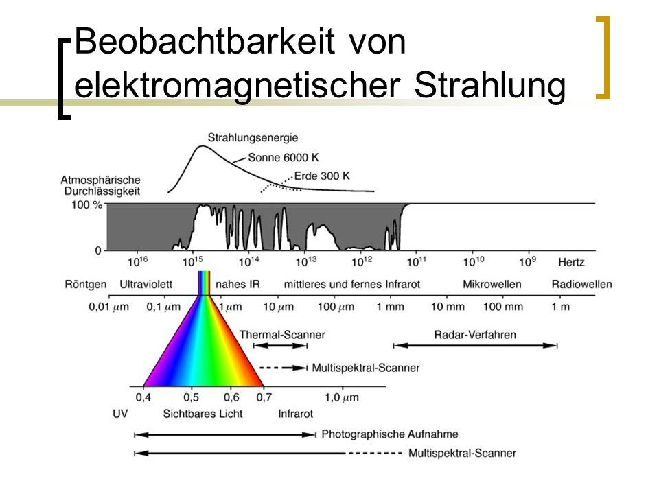 4 Beobachtbarkeit von elektromagnetischer Strahlung