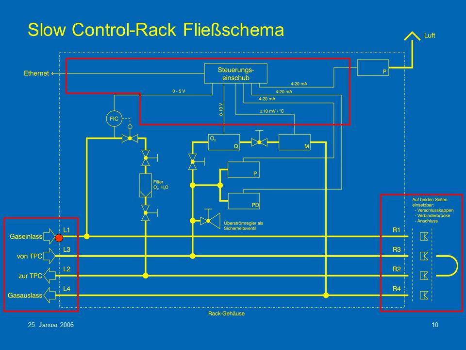25. Januar 200610 Slow Control-Rack Fließschema
