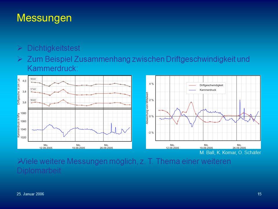 25. Januar 200615 Messungen Dichtigkeitstest Zum Beispiel Zusammenhang zwischen Driftgeschwindigkeit und Kammerdruck: M. Ball, K. Komar, O. Schäfer Vi