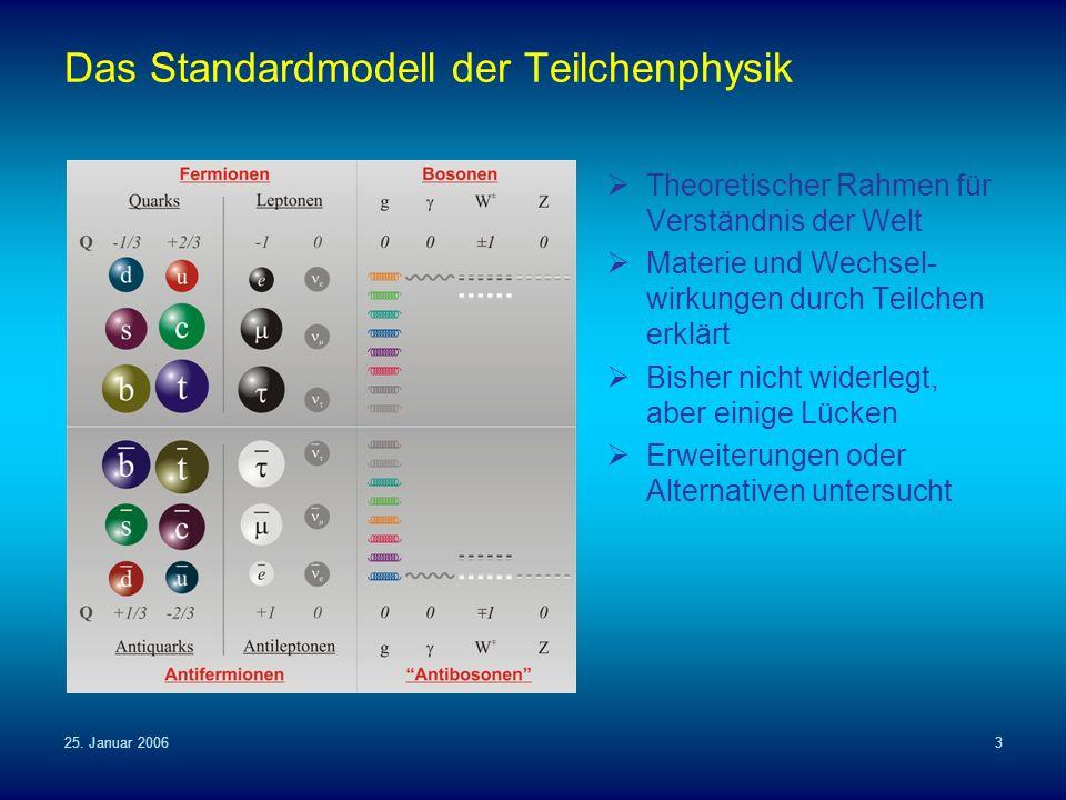 25. Januar 20063 Das Standardmodell der Teilchenphysik Theoretischer Rahmen für Verständnis der Welt Materie und Wechsel- wirkungen durch Teilchen erk