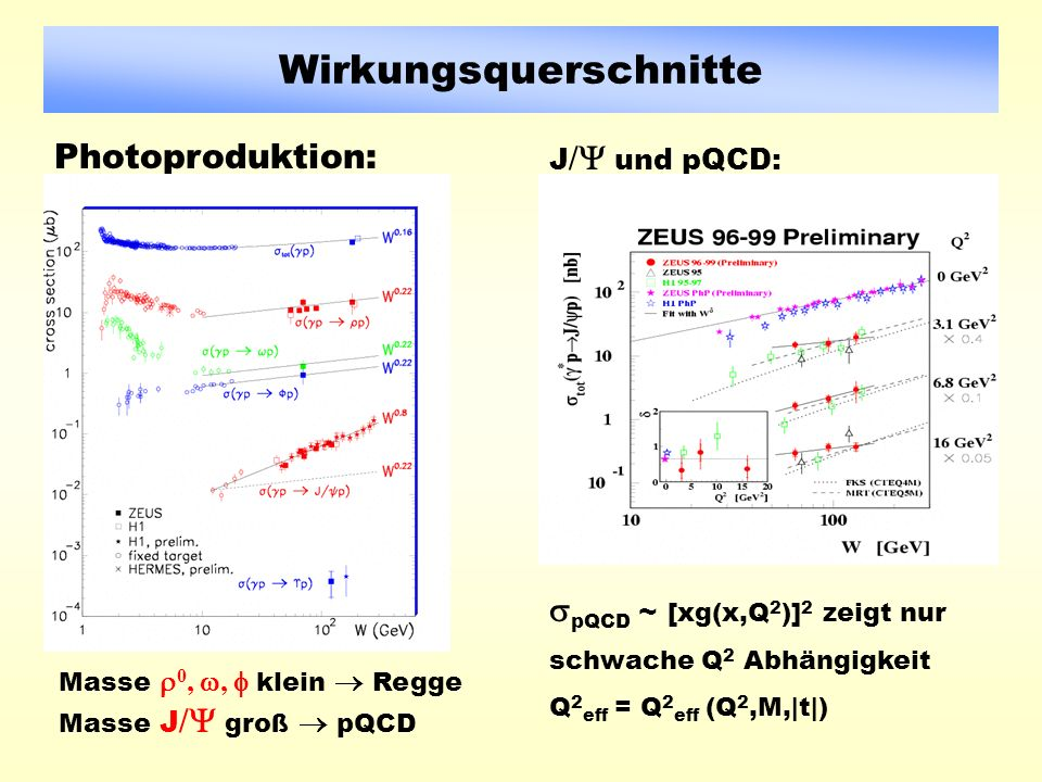 Wirkungsquerschnitte Photoproduktion: J / und pQCD: Masse 0,, klein Regge Masse J / groß pQCD pQCD ~ [xg(x,Q 2 )] 2 zeigt nur schwache Q 2 Abhängigkeit Q 2 eff = Q 2 eff (Q 2,M,|t|)