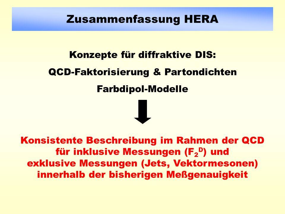 Zusammenfassung HERA Konzepte für diffraktive DIS: QCD-Faktorisierung & Partondichten Farbdipol-Modelle Konsistente Beschreibung im Rahmen der QCD für inklusive Messungen (F 2 D ) und exklusive Messungen (Jets, Vektormesonen) innerhalb der bisherigen Meßgenauigkeit