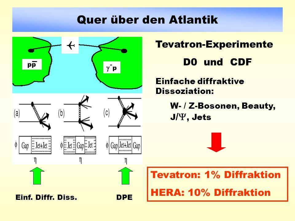 Quer über den Atlantik * p pp Tevatron-Experimente D0 und CDF Tevatron: 1% Diffraktion HERA: 10% Diffraktion Einf.