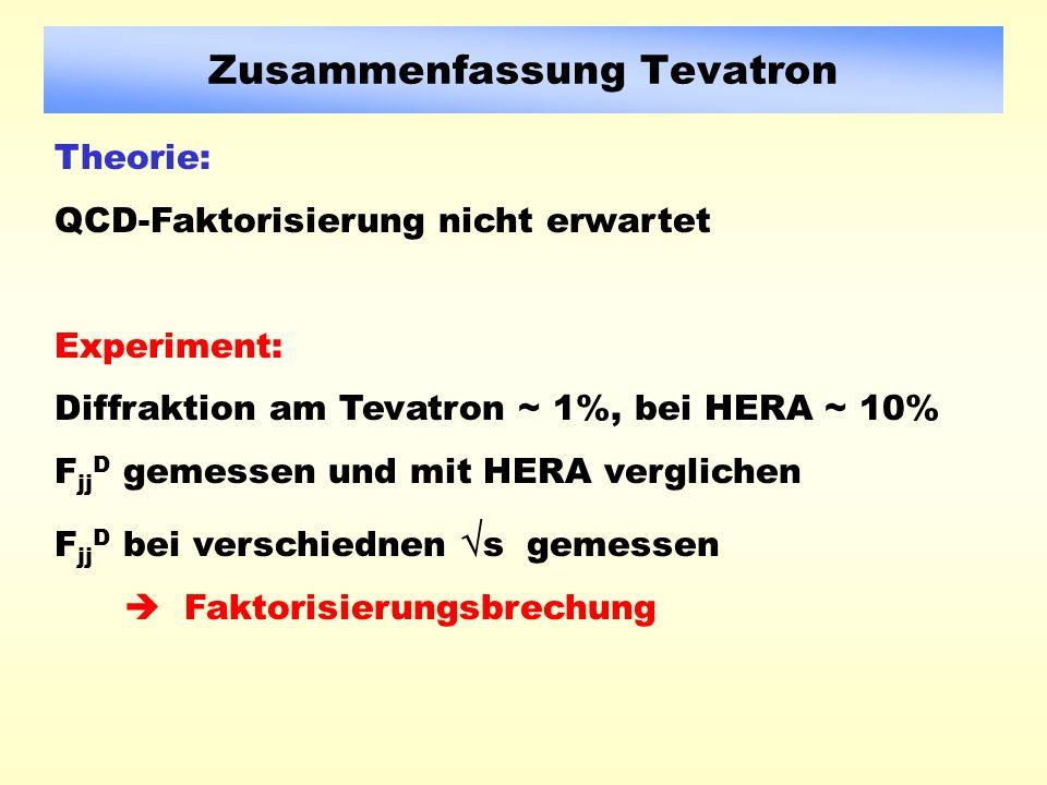Zusammenfassung Tevatron Theorie: QCD-Faktorisierung nicht erwartet Experiment: Diffraktion am Tevatron ~ 1%, bei HERA ~ 10% F jj D gemessen und mit HERA verglichen F jj D bei verschiednen s gemessen Faktorisierungsbrechung