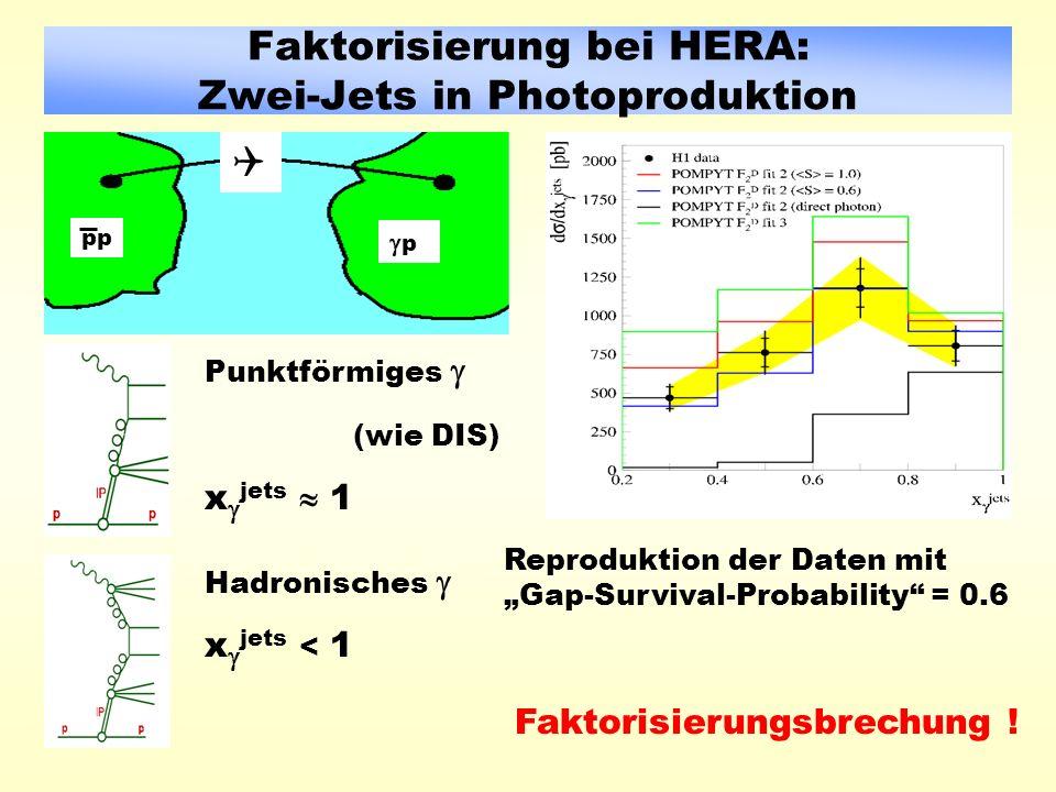 Faktorisierung bei HERA: Zwei-Jets in Photoproduktion pp Punktförmiges (wie DIS) x jets 1 Hadronisches x jets < 1 Reproduktion der Daten mit Gap-Survival-Probability = 0.6 Faktorisierungsbrechung .