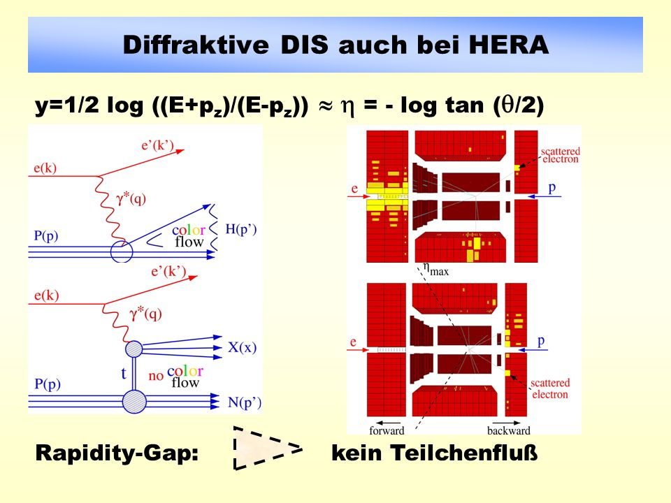 Diffraktive DIS auch bei HERA Rapidity-Gap:kein Teilchenfluß y=1/2 log ((E+p z )/(E-p z )) = - log tan ( /2)