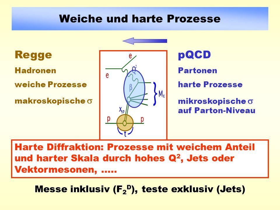 Weiche und harte Prozesse Regge Hadronen weiche Prozesse makroskopische pQCD Partonen harte Prozesse mikroskopische auf Parton-Niveau Harte Diffraktion: Prozesse mit weichem Anteil und harter Skala durch hohes Q 2, Jets oder Vektormesonen,.....