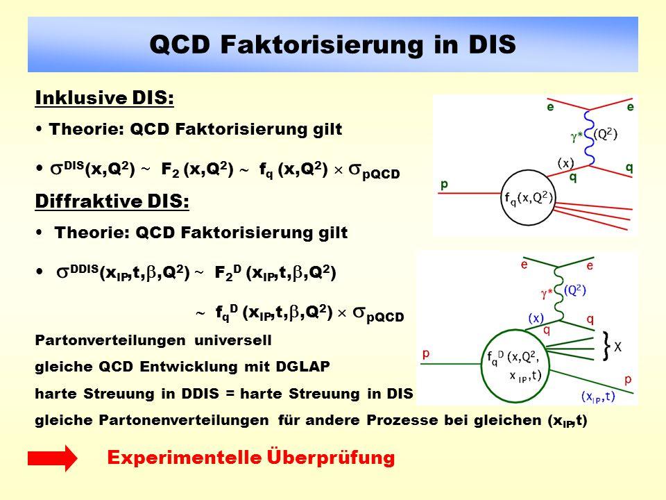 QCD Faktorisierung in DIS Inklusive DIS: Theorie: QCD Faktorisierung gilt DIS (x,Q 2 ) F 2 (x,Q 2 ) f q (x,Q 2 ) pQCD Diffraktive DIS: Theorie: QCD Faktorisierung gilt DDIS (x IP,t,,Q 2 ) F 2 D (x IP,t,,Q 2 ) f q D (x IP,t,,Q 2 ) pQCD Partonverteilungen universell gleiche QCD Entwicklung mit DGLAP harte Streuung in DDIS = harte Streuung in DIS gleiche Partonenverteilungen für andere Prozesse bei gleichen (x IP,t) Experimentelle Überprüfung