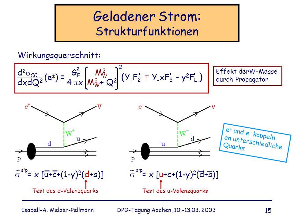 Isabell-A. Melzer-Pellmann DPG-Tagung Aachen, 10.-13.03. 2003 15 Geladener Strom: Strukturfunktionen Wirkungsquerschnitt: d 2 CC G F dxdQ 2 4 x (e ) =