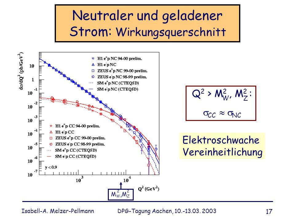 Isabell-A. Melzer-Pellmann DPG-Tagung Aachen, 10.-13.03. 2003 17 Neutraler und geladener Strom: Wirkungsquerschnitt Q 2 > M 2, M 2 : CC NC W Z M W,M Z