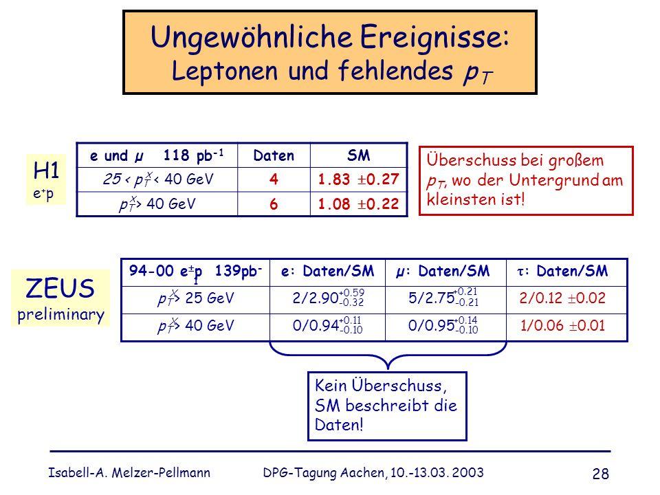 Isabell-A. Melzer-Pellmann DPG-Tagung Aachen, 10.-13.03. 2003 28 Ungewöhnliche Ereignisse: Leptonen und fehlendes p T e und µ 118 pb -1 DatenSM 25 < p