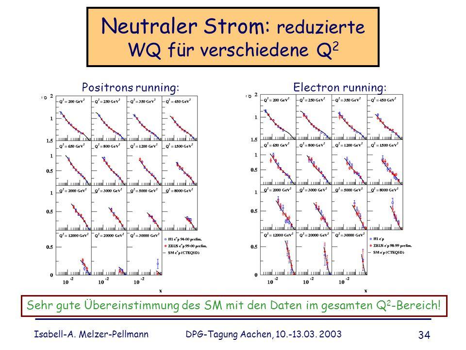 Isabell-A. Melzer-Pellmann DPG-Tagung Aachen, 10.-13.03. 2003 34 Neutraler Strom: reduzierte WQ für verschiedene Q 2 Positrons running: Electron runni