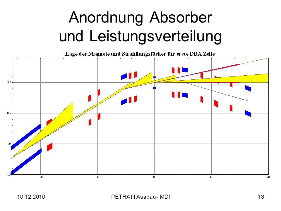 10.12.2010PETRA III Ausbau - MDI13 Anordnung Absorber und Leistungsverteilung