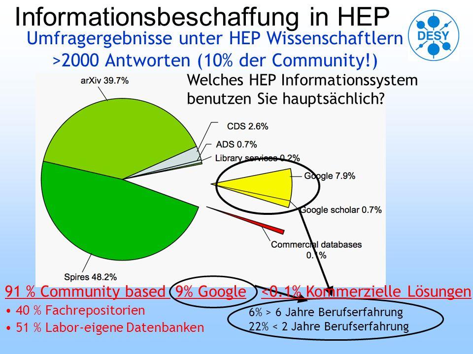 Informationsbeschaffung in HEP Umfragergebnisse unter HEP Wissenschaftlern >2000 Antworten (10% der Community!) 6% > 6 Jahre Berufserfahrung 22% < 2 Jahre Berufserfahrung 91 % Community based 9% Google <0.1% Kommerzielle Lösungen 40 % Fachrepositorien 51 % Labor-eigene Datenbanken Welches HEP Informationssystem benutzen Sie hauptsächlich