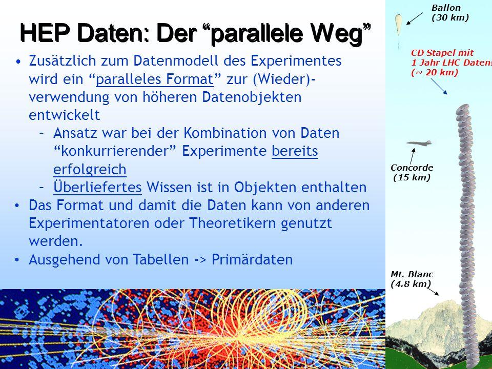HEP Daten: Der parallele Weg Zusätzlich zum Datenmodell des Experimentes wird ein paralleles Format zur (Wieder)- verwendung von höheren Datenobjekten entwickelt –Ansatz war bei der Kombination von Daten konkurrierender Experimente bereits erfolgreich –Überliefertes Wissen ist in Objekten enthalten Das Format und damit die Daten kann von anderen Experimentatoren oder Theoretikern genutzt werden.