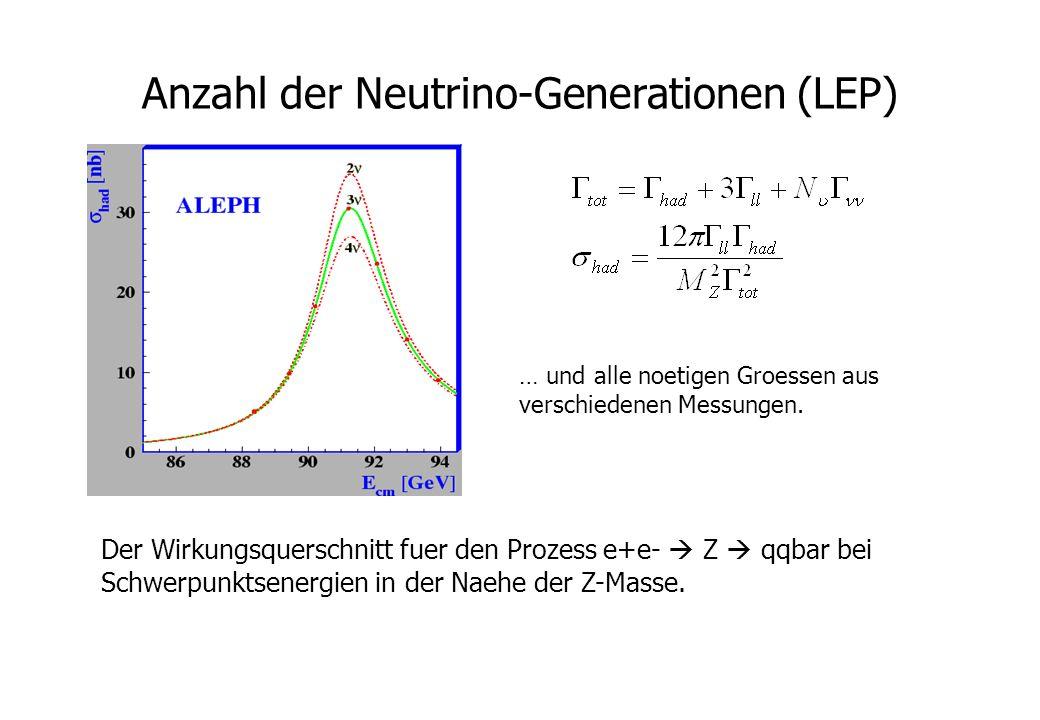 Anzahl der Neutrino-Generationen (LEP) Der Wirkungsquerschnitt fuer den Prozess e+e- Z qqbar bei Schwerpunktsenergien in der Naehe der Z-Masse. … und