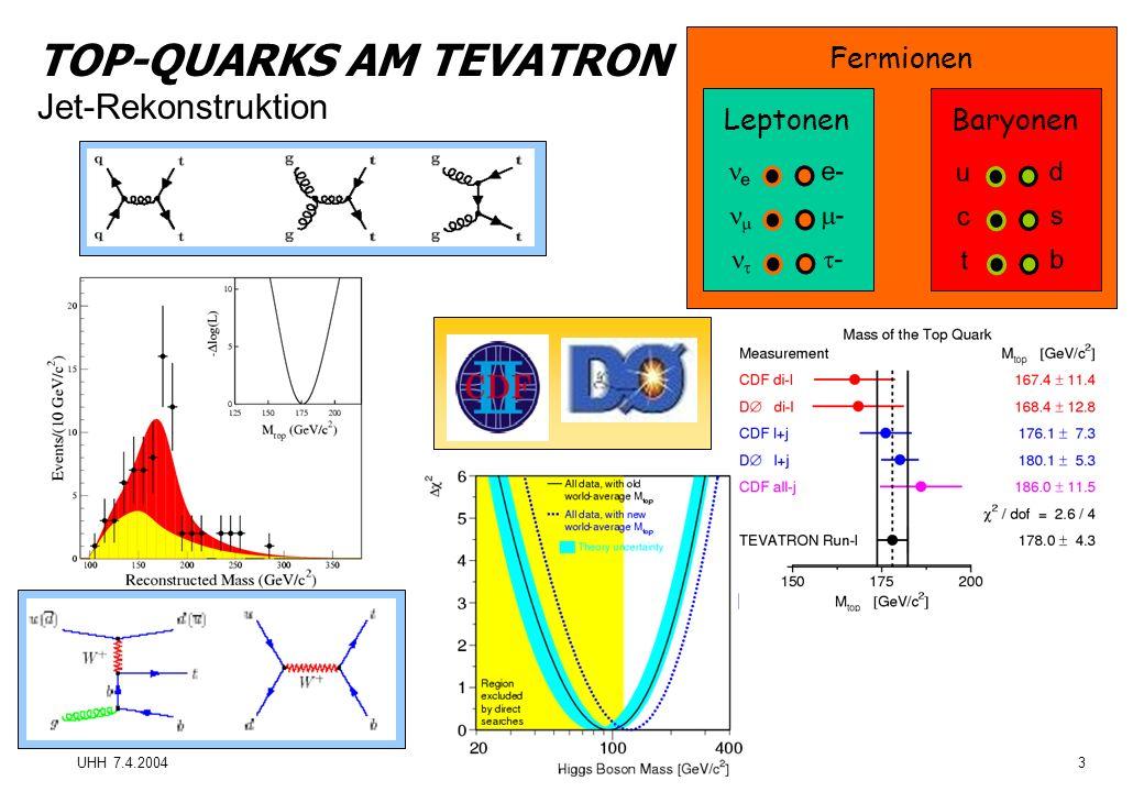 UHH 7.4.2004Proseminar Teilchenphysik3 TOP-QUARKS AM TEVATRON Jet-Rekonstruktion e- - - e d s b u t c LeptonenBaryonen Fermionen