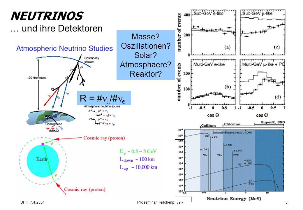 UHH 7.4.2004Proseminar Teilchenphysik5 NEUTRINOS … und ihre Detektoren R = # /# e Masse.