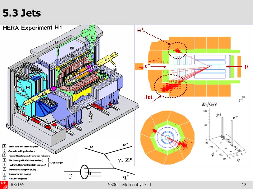 RK/TSS SS06: Teilchenphysik II12 5.3 Jets - Jet p e+e+ p