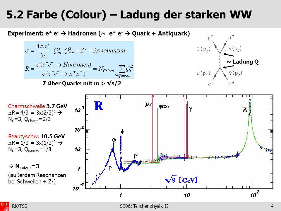 RK/TSS SS06: Teilchenphysik II5 5.2 Farbe (Colour) – Ladung der starken WW Weitere Experimente zu Anzahl Farben: Zerfall des -Leptons: - W-Boson koppelt mit gleicher Stärke an Fermiondubletts Zerfallsrate des 0 : stimmt mit Erwartung für N C =3 überein - historisch (1964 - 1 Jahr nach der Aufstellung des Quark-Modells) kam die erste Evidenz, dass es eine Farbladungszahl geben muss von der Symmetrie der Wellenfunktion der Quarks im ++ (uuu) Baryon, die (ohne Farbquantenzahl) symmetrisch unter Vertauschung zweier Quarks wäre Widerspruch zum Pauli-Prinzip - außerdem Dreiecks-Anomalie im SM: ΣQ(Quarks)+ΣQ(Leptonen)=0; 3x(2/3-1/3)-1=0 - Unterschied: Korrekturen höherer Ordnung