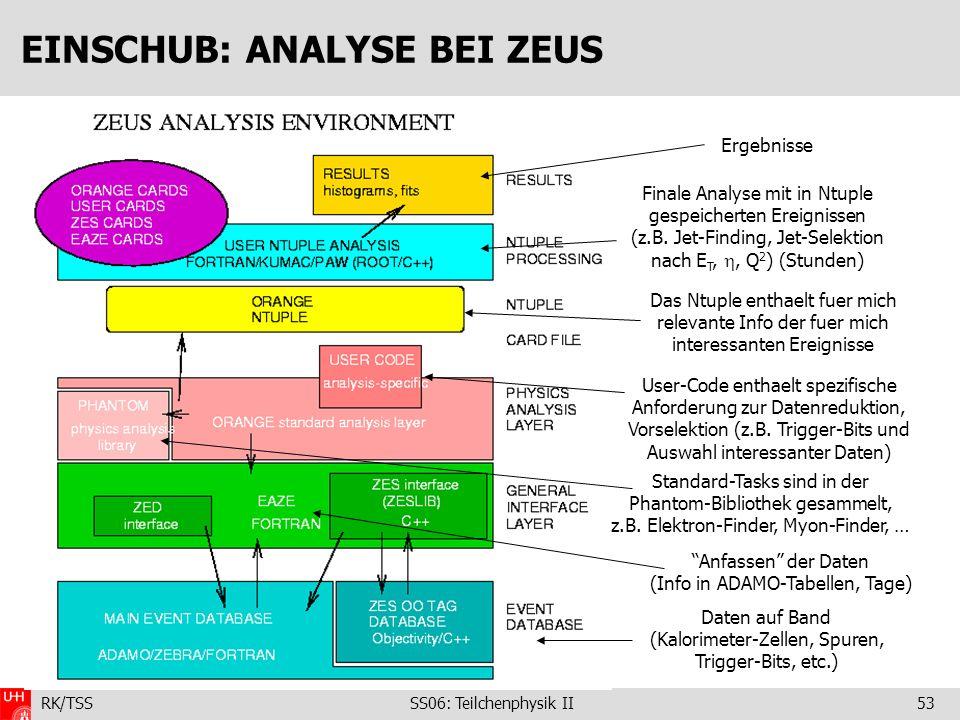 RK/TSS SS06: Teilchenphysik II53 EINSCHUB: ANALYSE BEI ZEUS Daten auf Band (Kalorimeter-Zellen, Spuren, Trigger-Bits, etc.) Anfassen der Daten (Info i
