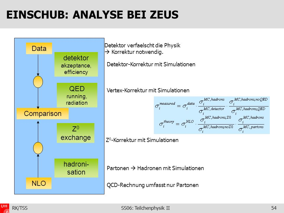 RK/TSS SS06: Teilchenphysik II54 EINSCHUB: ANALYSE BEI ZEUS Data detektor akzeptance, efficiency Comparison NLO QED running, radiation Z 0 exchange ha