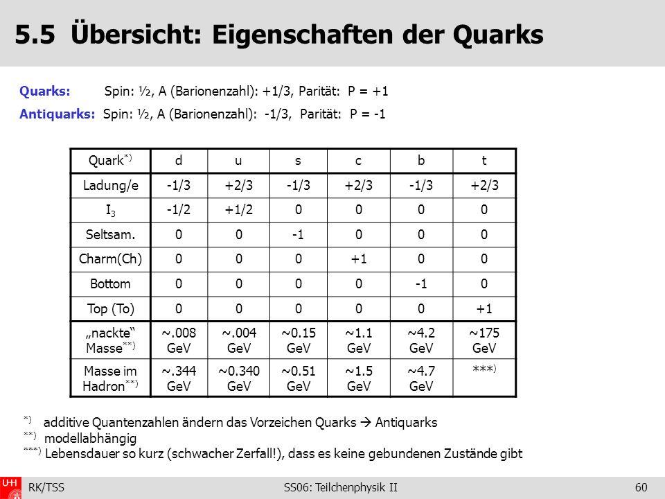 RK/TSS SS06: Teilchenphysik II60 5.5 Übersicht: Eigenschaften der Quarks Quarks: Spin: ½, A (Barionenzahl): +1/3, Parität: P = +1 Antiquarks: Spin: ½,