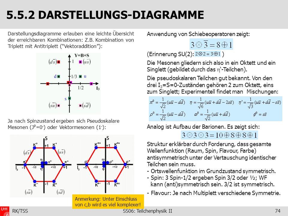 RK/TSS SS06: Teilchenphysik II74 Darstellungsdiagramme erlauben eine leichte Übersicht der erreichbaren Kombinationen: Z.B. Kombination von Triplett m