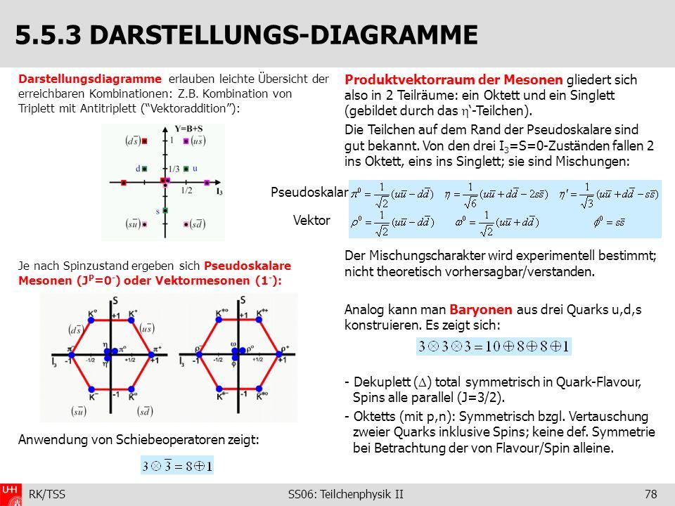 RK/TSS SS06: Teilchenphysik II78 Darstellungsdiagramme erlauben leichte Übersicht der erreichbaren Kombinationen: Z.B. Kombination von Triplett mit An