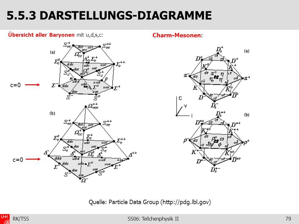 RK/TSS SS06: Teilchenphysik II79 Übersicht aller Baryonen mit u,d,s,c: 5.5.3 DARSTELLUNGS-DIAGRAMME Charm-Mesonen: c=0 Quelle: Particle Data Group (ht