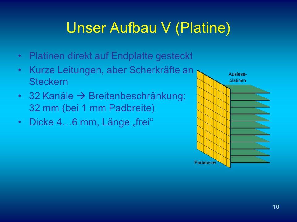 10 Unser Aufbau V (Platine) Platinen direkt auf Endplatte gesteckt Kurze Leitungen, aber Scherkräfte an Steckern 32 Kanäle Breitenbeschränkung: 32 mm (bei 1 mm Padbreite) Dicke 4…6 mm, Länge frei