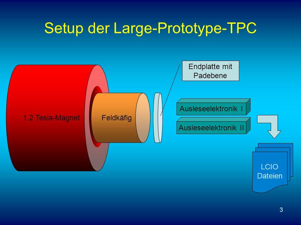 3 Setup der Large-Prototype-TPC 1.2 Tesla-Magnet Feldkäfig Endplatte mit Padebene Ausleseelektronik I Ausleseelektronik II LCIO Dateien
