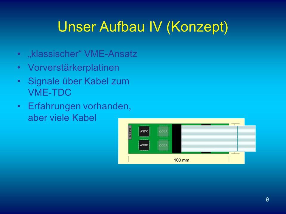 9 Unser Aufbau IV (Konzept) klassischer VME-Ansatz Vorverstärkerplatinen Signale über Kabel zum VME-TDC Erfahrungen vorhanden, aber viele Kabel