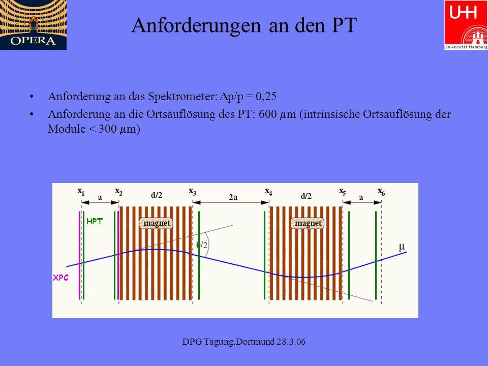 DPG Tagung,Dortmund 28.3.06 Realisierung durch das Spektrometer Ablenkmagnet: 8x8 m 2 Magnetfeld: 1,55T Resistive Plate Chambers (RPCs) zwischen den Platten –Myon Impuls –Myon ID zusammen mit TT –Schauerenergie Myonladung Fehlinterpr.: 0.1 – 0.3% RPC slabs base Spule 8.2 m B= 1.55 T Total Fe weight ~ 1 kton Fe (5cm) 12 Fe Platten Pro Magnet- seite