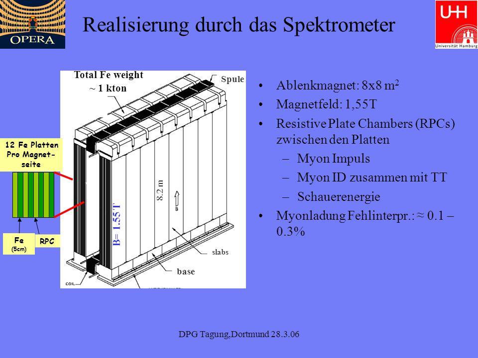 DPG Tagung,Dortmund 28.3.06 Realisierung durch das Spektrometer Driftröhren Untere Spule des Magneten Eisenjoch mit RPCs Resistive Plate Chambers (RPCs) Je Eisenjoch 11 RPC Lagen.