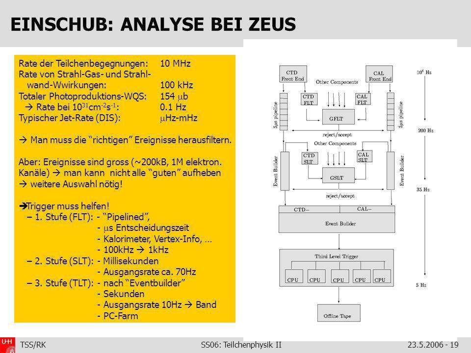 TSS/RK SS06: Teilchenphysik II23.5.2006 - 19 EINSCHUB: ANALYSE BEI ZEUS Rate der Teilchenbegegnungen:10 MHz Rate von Strahl-Gas- und Strahl- wand-Wwirkungen: 100 kHz Totaler Photoproduktions-WQS: 154 b Rate bei 10 31 cm -2 s -1 : 0.1 Hz Typischer Jet-Rate (DIS): Hz-mHz Man muss die richtigen Ereignisse herausfiltern.