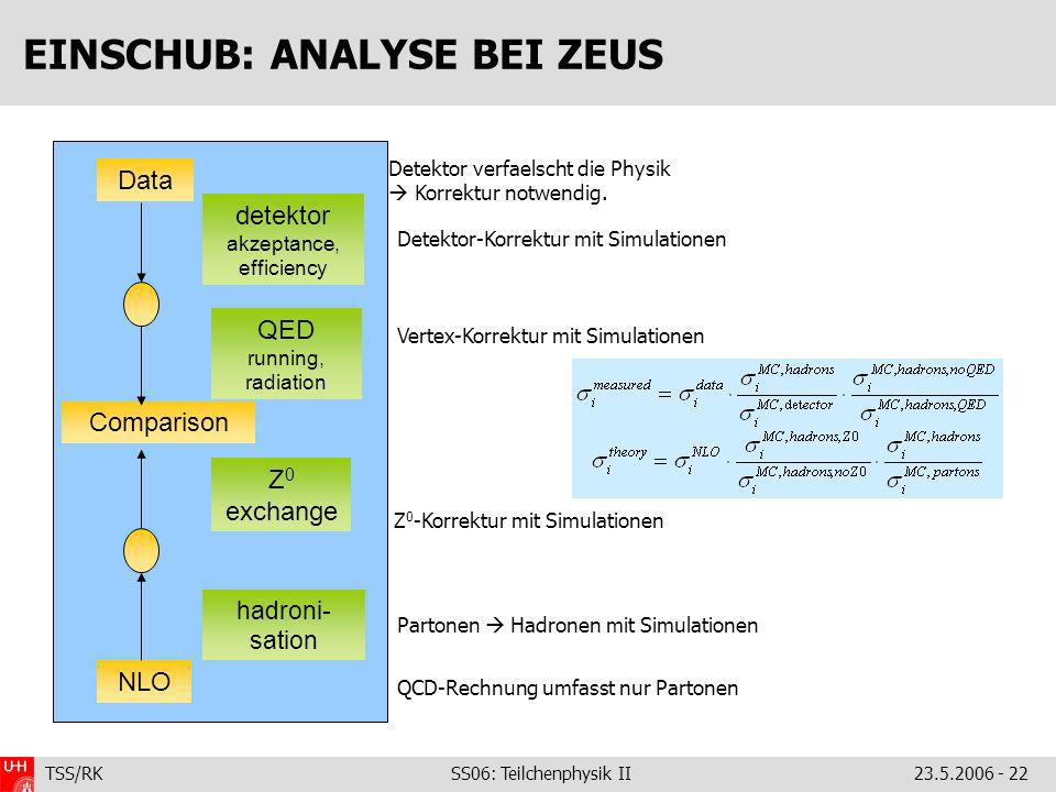 TSS/RK SS06: Teilchenphysik II23.5.2006 - 22 EINSCHUB: ANALYSE BEI ZEUS Data detektor akzeptance, efficiency Comparison NLO QED running, radiation Z 0