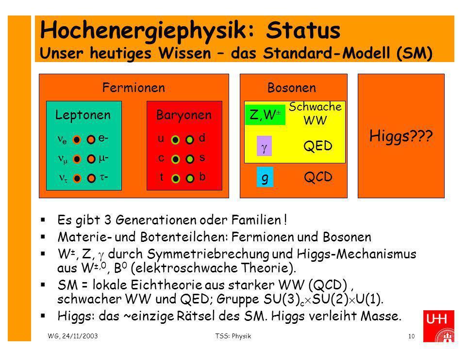 WG, 24/11/2003TSS: Physik10 Hochenergiephysik: Status Unser heutiges Wissen – das Standard-Modell (SM) Es gibt 3 Generationen oder Familien ! Materie-