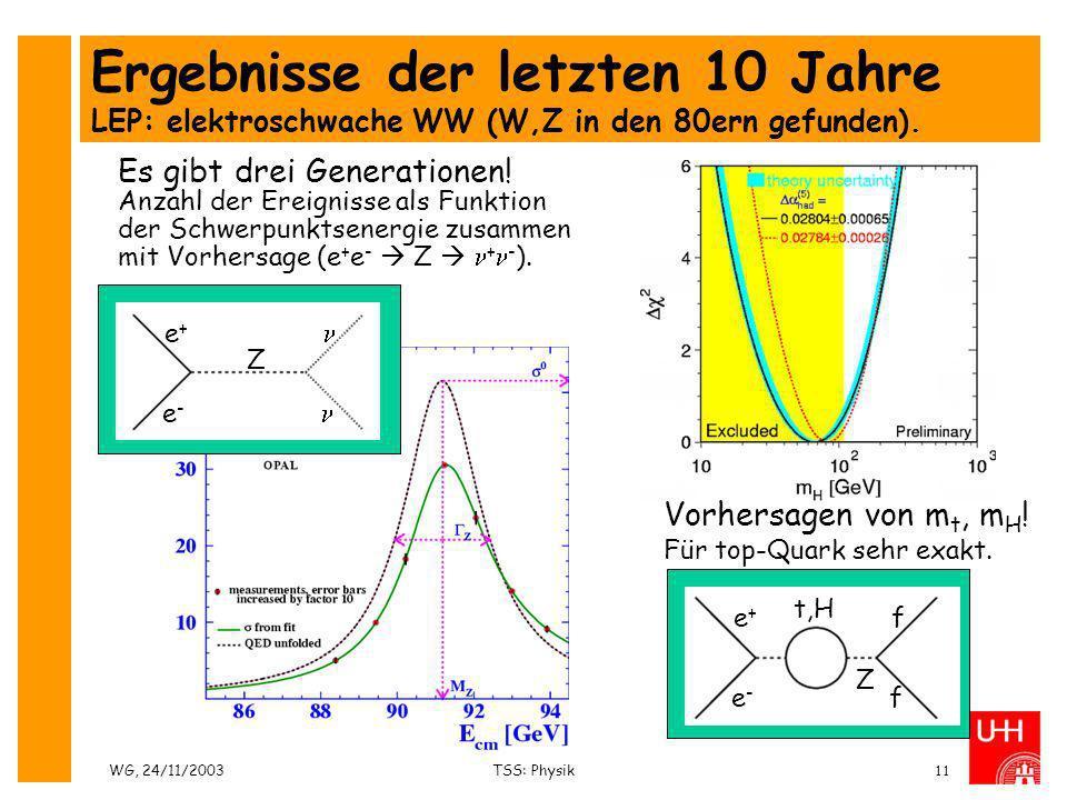 WG, 24/11/2003TSS: Physik11 Ergebnisse der letzten 10 Jahre LEP: elektroschwache WW (W,Z in den 80ern gefunden). Es gibt drei Generationen! Anzahl der