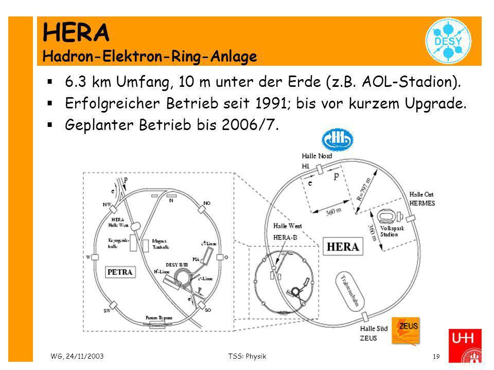 WG, 24/11/2003TSS: Physik19 HERA Hadron-Elektron-Ring-Anlage 6.3 km Umfang, 10 m unter der Erde (z.B. AOL-Stadion). Erfolgreicher Betrieb seit 1991; b