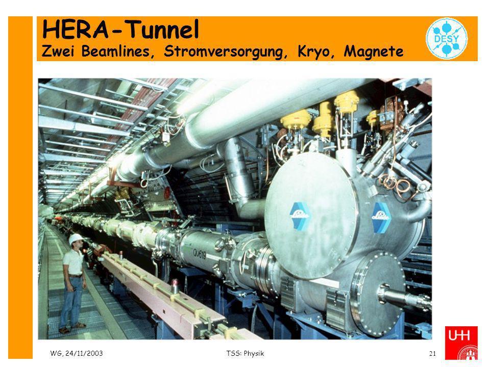 WG, 24/11/2003TSS: Physik21 HERA-Tunnel Zwei Beamlines, Stromversorgung, Kryo, Magnete