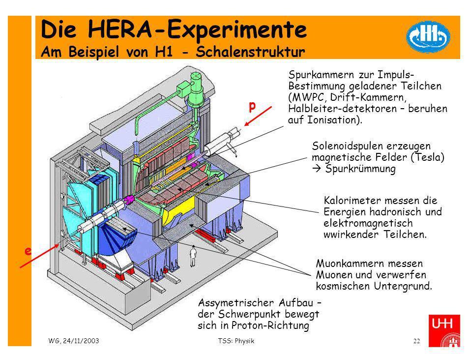 WG, 24/11/2003TSS: Physik22 Die HERA-Experimente Am Beispiel von H1 - Schalenstruktur Spurkammern zur Impuls- Bestimmung geladener Teilchen (MWPC, Dri