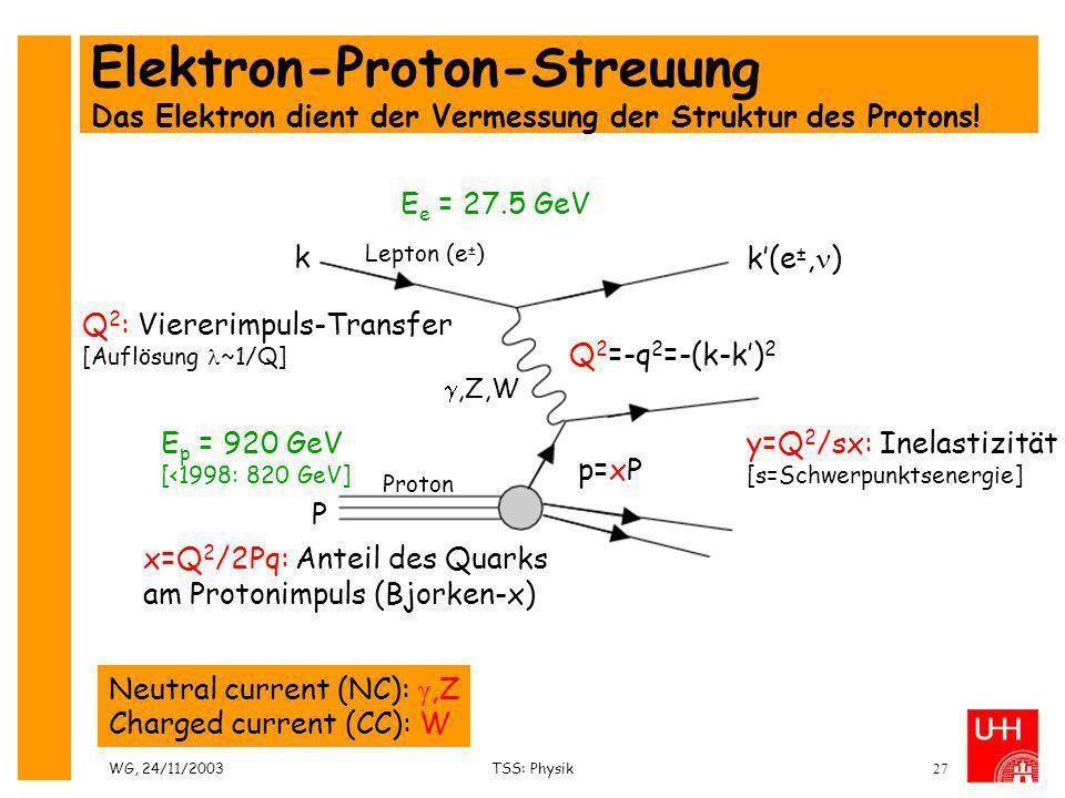 WG, 24/11/2003TSS: Physik27 Elektron-Proton-Streuung Das Elektron dient der Vermessung der Struktur des Protons! Neutral current (NC):,Z Charged curre