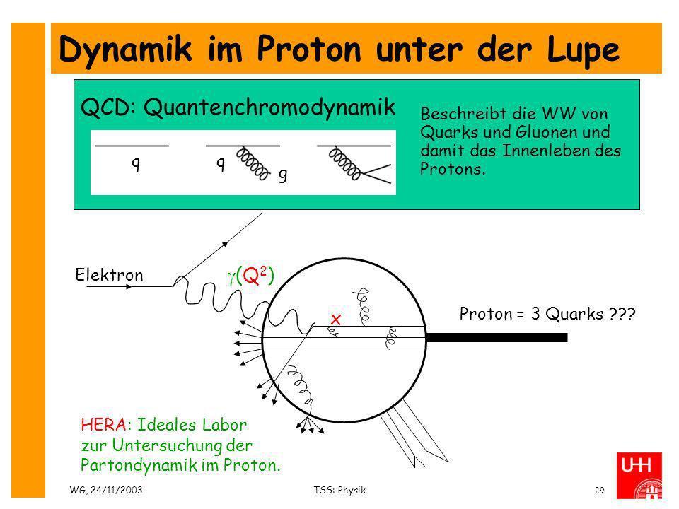 WG, 24/11/2003TSS: Physik29 Dynamik im Proton unter der Lupe Proton = 3 Quarks ??? Elektron (Q 2 ) x HERA: Ideales Labor zur Untersuchung der Partondy