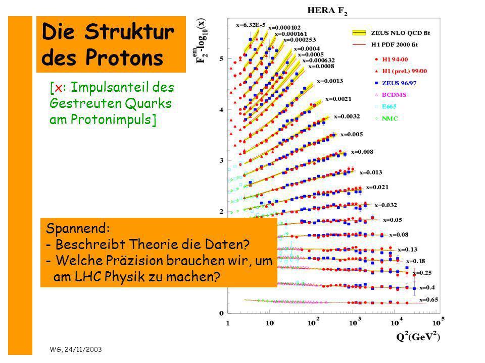 WG, 24/11/2003TSS: Physik30 Die Struktur des Protons Spannend: - Beschreibt Theorie die Daten? - Welche Präzision brauchen wir, um am LHC Physik zu ma